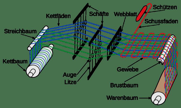 Grundprinzip des Webens